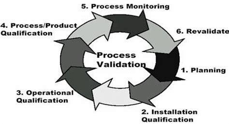 Validation, Verification, Qualification - MNASQorg