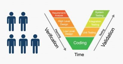 Process validation sample resume